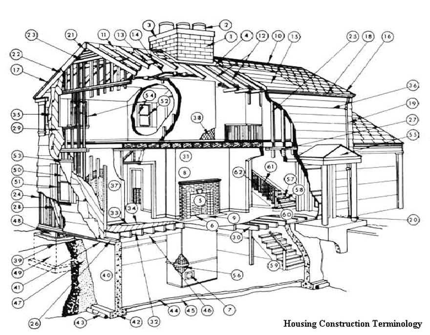 housing construction terminology