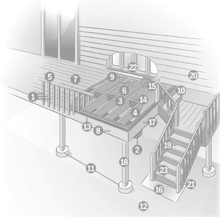 Deck Anatomy - Home Inspections For Dummies